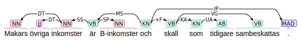 Dependensstrukturträd
