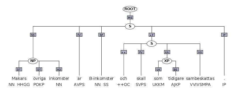 Frasstrukturträd