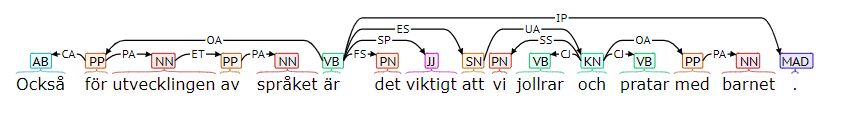 A dependency tree from Talbanken